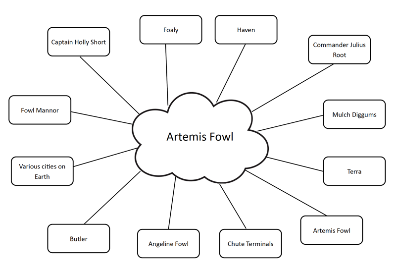 Resource: 'Artemis Fowl brainstorm' worksheet (year 3 - 5)